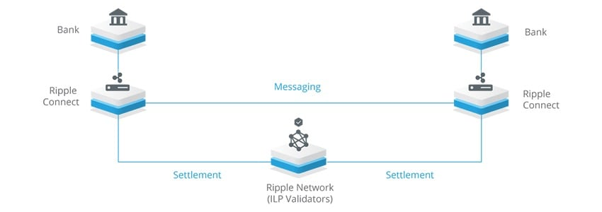 ripple-bank-network XRP