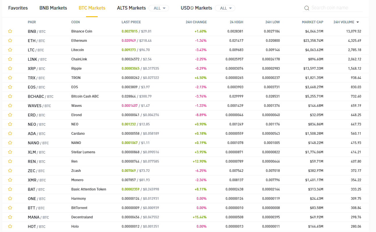 binance kryptoměny